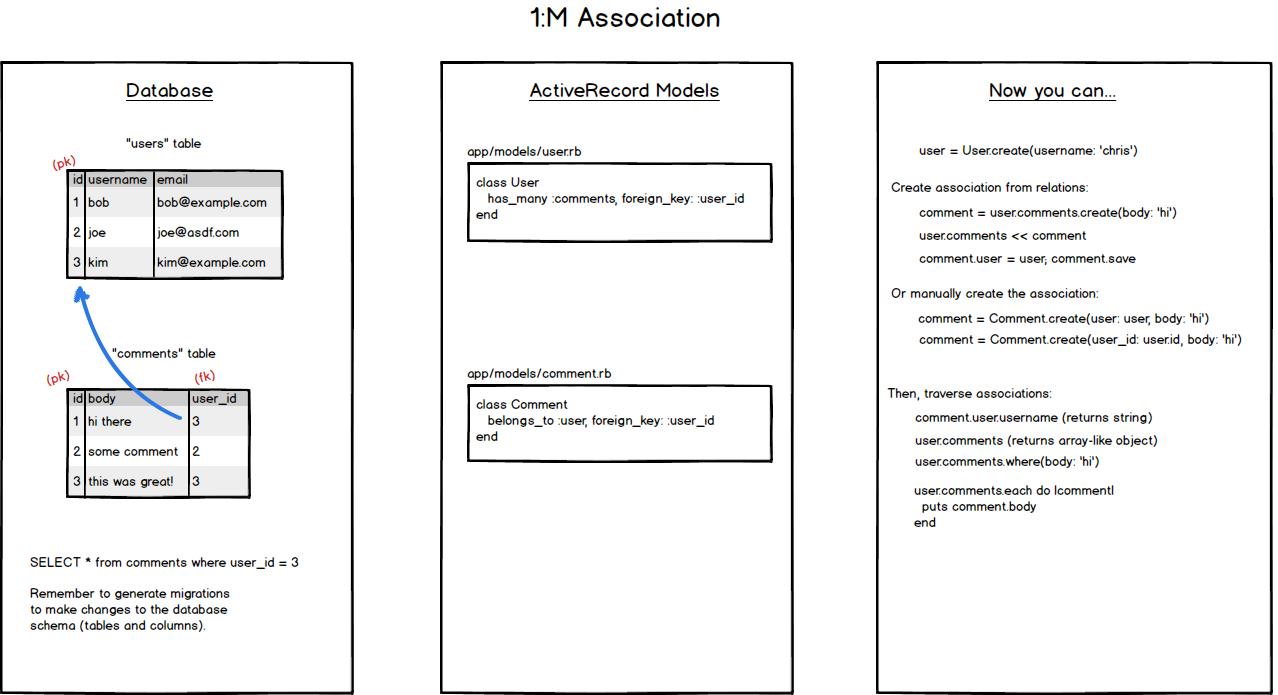 1:M Association Setup