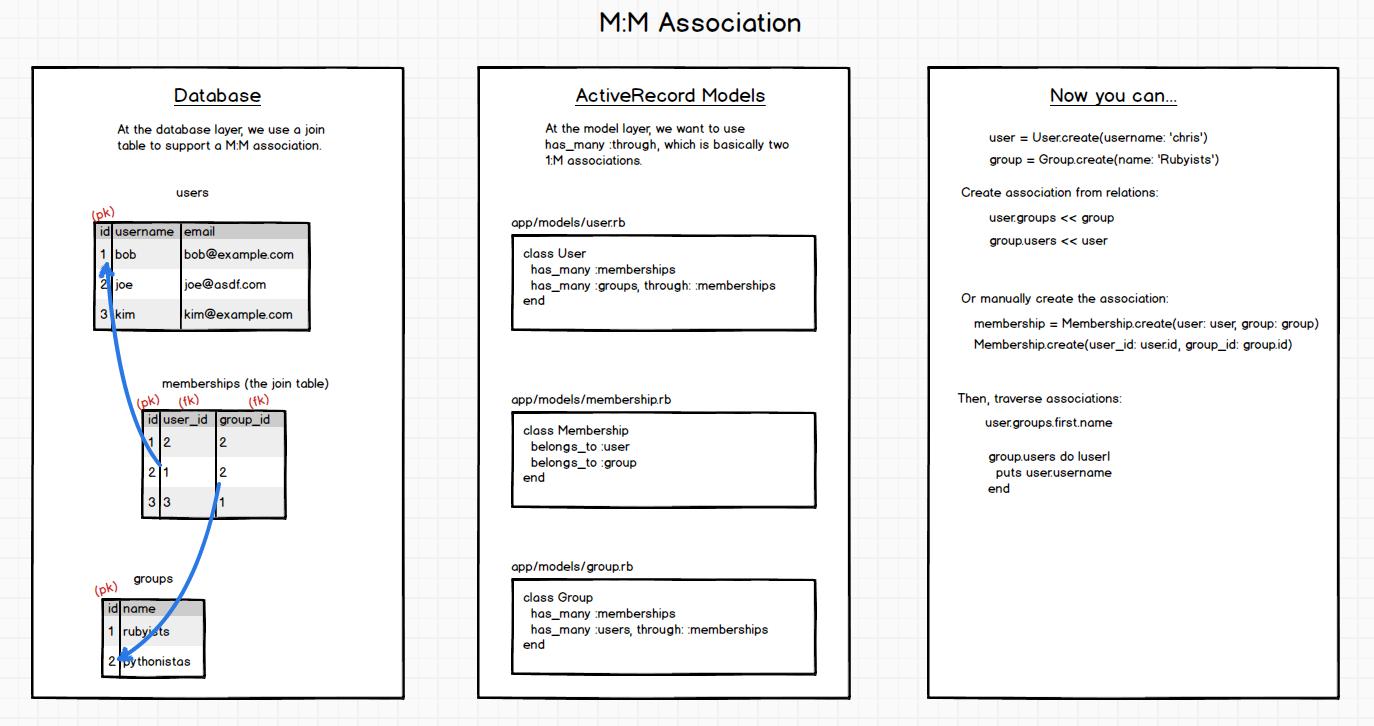 M:M Association Setup