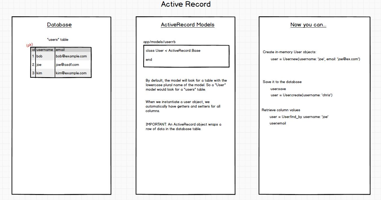 ActiveRecord in Rails
